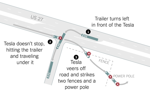 Tesla Automated Model S Fatal Crash Pic 1.png